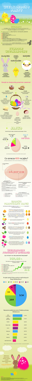 Wielkanoc infografikaa